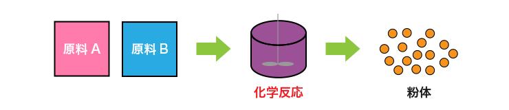 粒子形状制御技術の工程